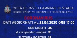 castellammare coronavirus