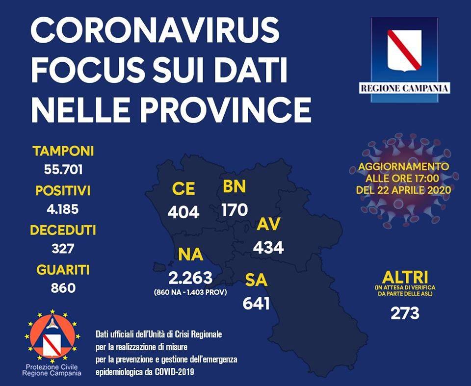 coronavirus aggiornamento campania