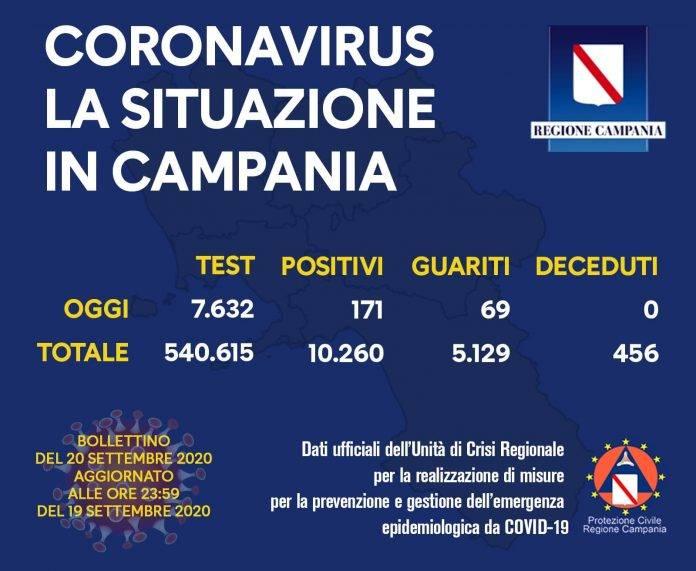 Covid-19 Campania
