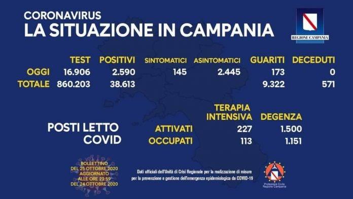 Campania nuovo record
