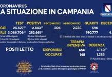 covid in campania tvcity 05 03