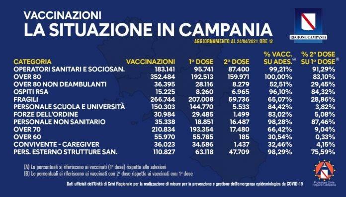 Vaccini Milione dosi Campania