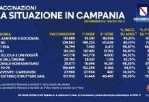 Campagna vaccinale in campania