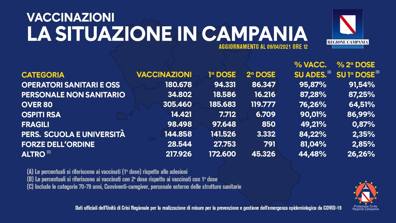 Campagna vaccinale campania 9 aprile